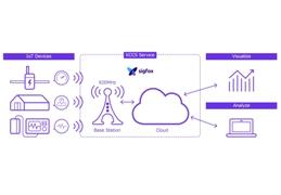 Kyocera launches lowest cost IoT service in Japan in partnership with Sigfox