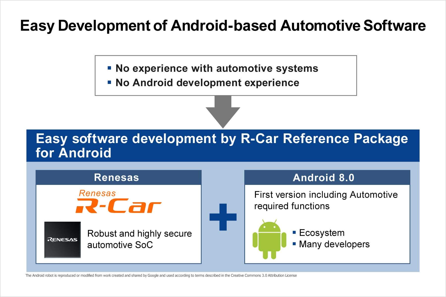Renesas delivers R-Car reference package for Android