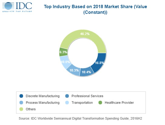 IDC forecasts worldwide spending on digital transformation