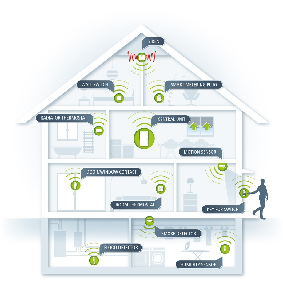 devolo updates Home Control app for Android - IoT global network