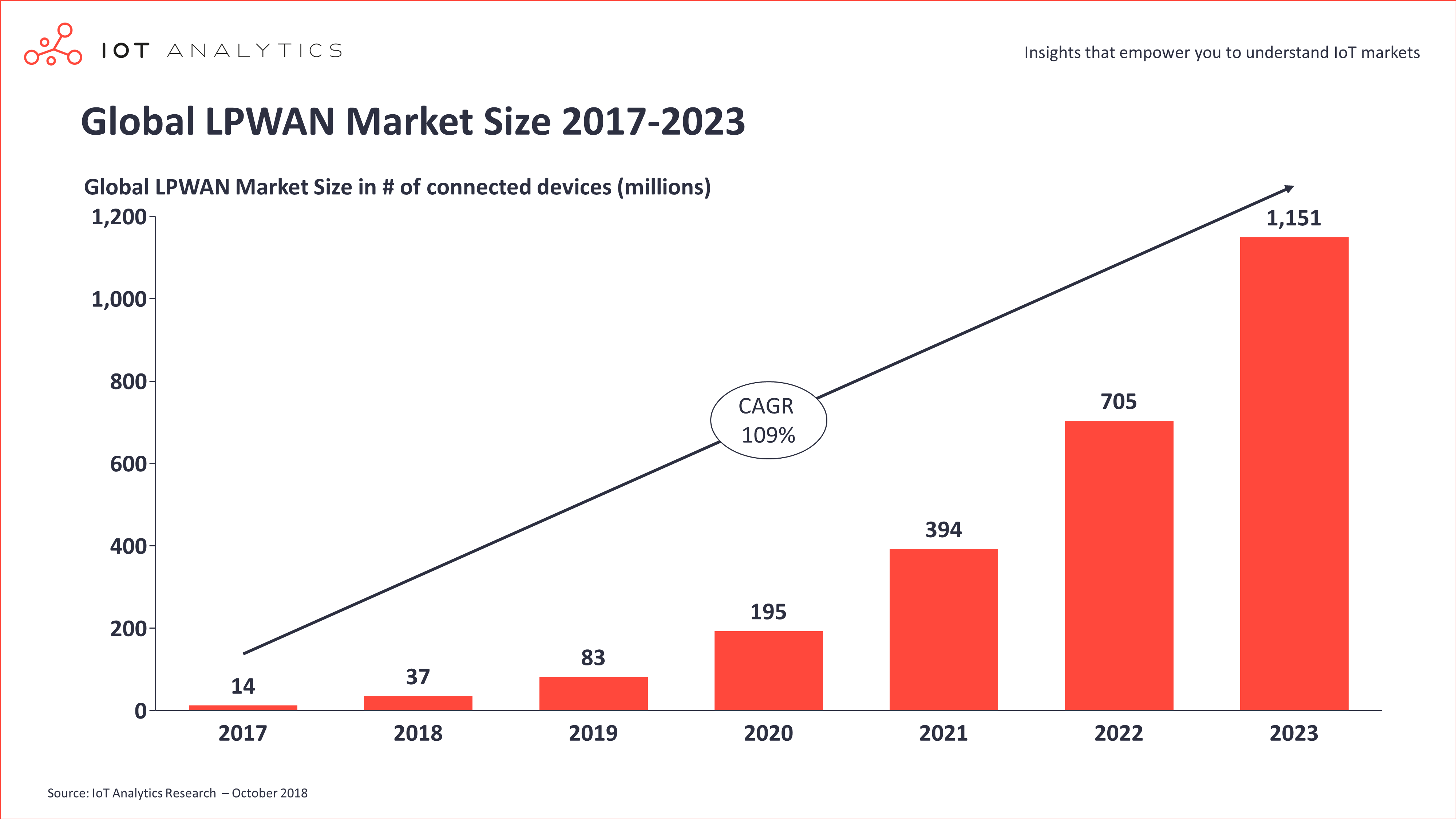 LPWAN: The fastest growing IoT communication technology - IoT Now