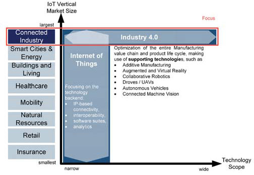 IoT, IIoT, connected industry and Industry 4 0 come together