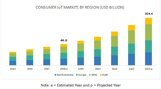 How Consumer Iot Demand In Electronics Smart Home And