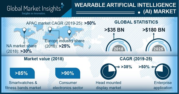 Wearable Artificial Intelligence market to exceed 30% growth