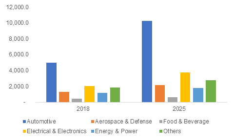 Smart factory market will cross over $150B by 2025