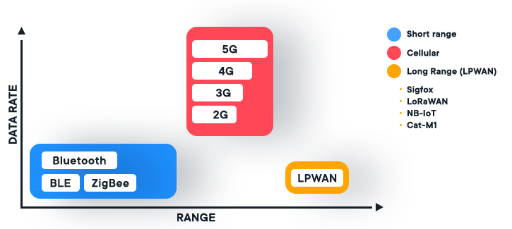 Graph shows connectivity types in relation to connectivity rate and range