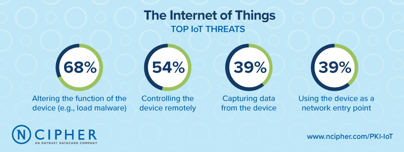 Enterprises are leaving IoT devices vulnerable to cybersecurity threats, finds nCipher Security, ADUK GmbH