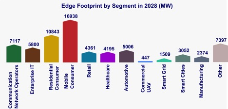 'State of the Edge 2020' report forecasts edge computing infrastructure market will be worth US$700bn by 2028, ADUK GmbH