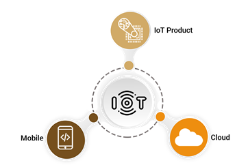 Reasons to select a specialised IoT company over a standard one for connected app development