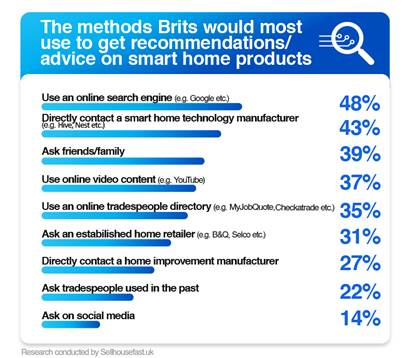 Which smart home products will British consumers own in 2020?