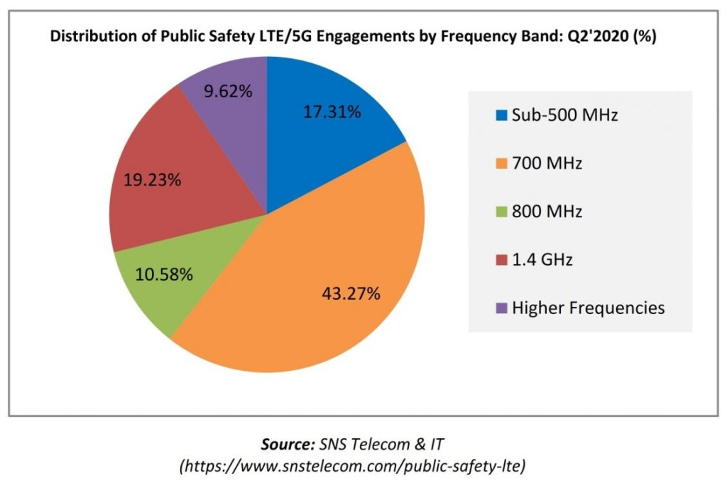 Distribution of Public Safety LTE & 5G Engagements by Frequency Band Q2'2020.jpg