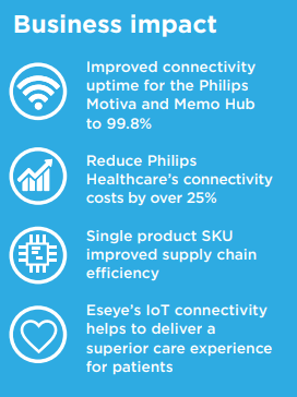 Business impact: Improved connectivity uptime for the Philips Motiva and Memo Hub to 99.8% Reduce Philips Healthcare's connectivity costs by over 25% Single product SKU improved supply chain efficiency Eseye's IoT connectivity helps to deliver a superior care experience for patients