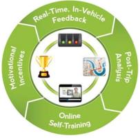 Using M2M to go green makes business sense figure 2